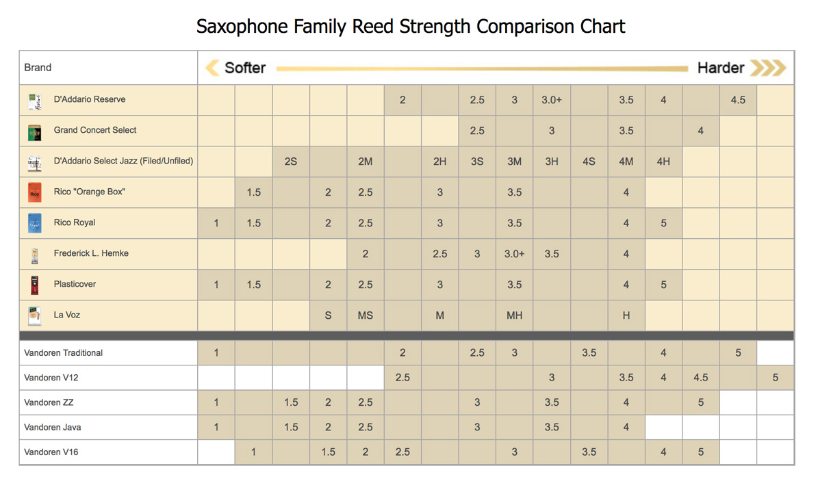 Bilderesultat for comparison chart reeds alto sax